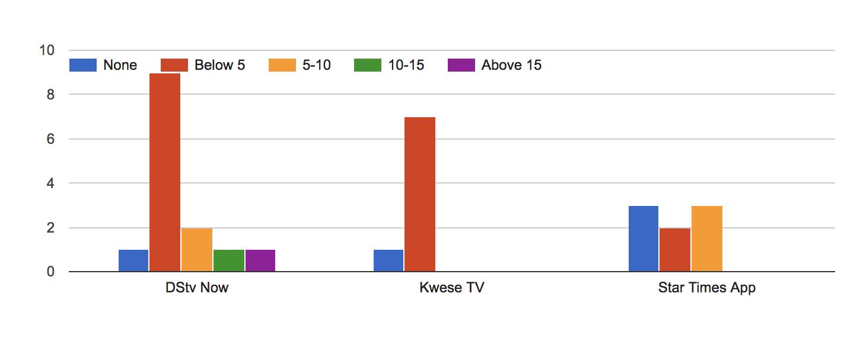 New Survey Shows That Consumers Prefer DSTV Despite