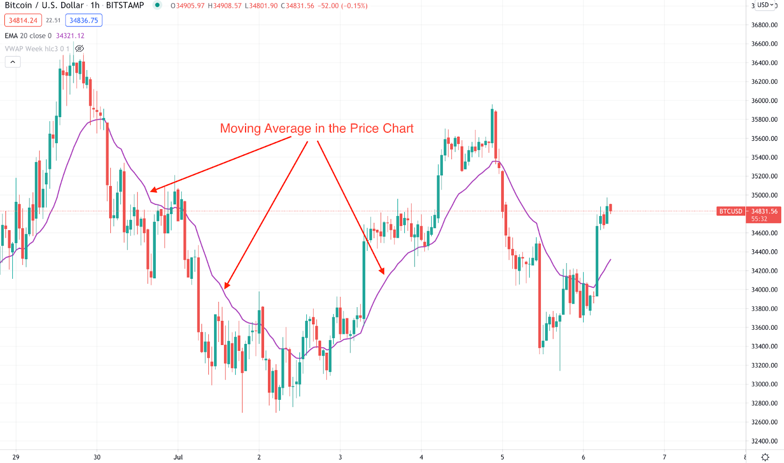 Moving average in a crypto price chart.