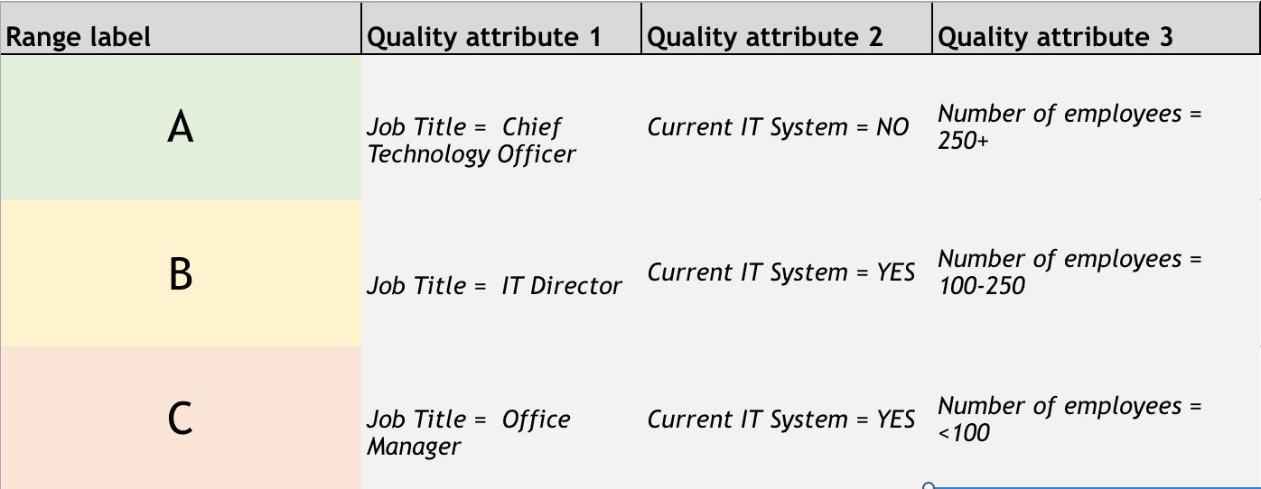 lead grading attributes