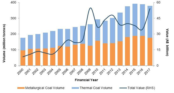 http://www.minerals.org.au/sites/default/files/The%20growth%20of%20Australia%27s%20coal%20exports.JPG