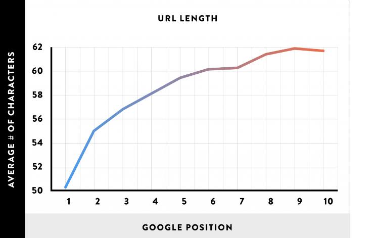 График корреляции