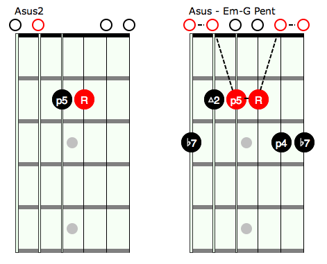 Open Chords And Pentatonic Rock Prodigy Blog