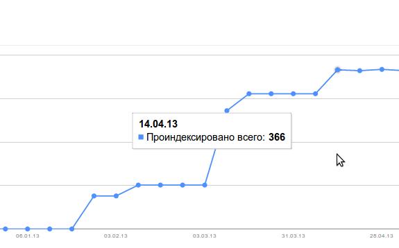 http://aweb.ua/seo-blog/wp-content/uploads/2014/blog_cases/turoperator/img7.png