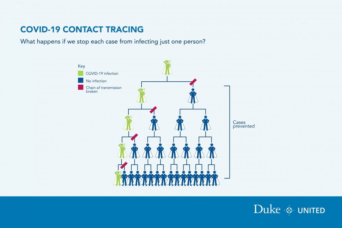 7. Oversee Routine Contact Tracing
