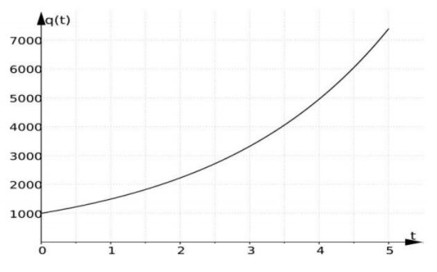 Questão função exponencial Unicamp 2014