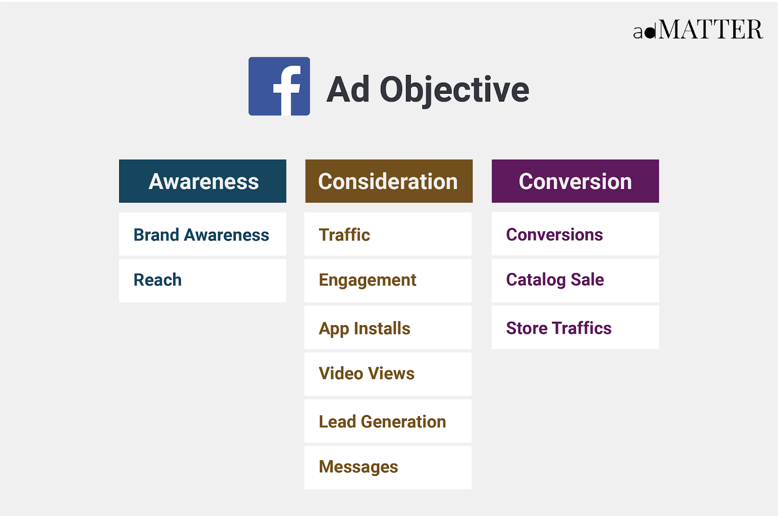 Facebook Ad Objective List
