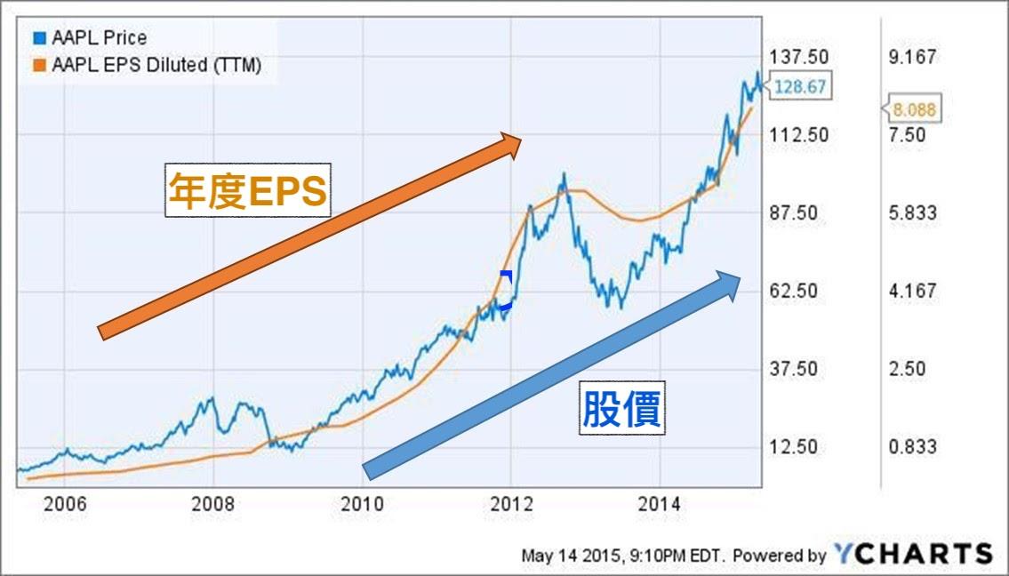 基本面財務報表分析重點教學 :EPS與股價通常呈現正相關係