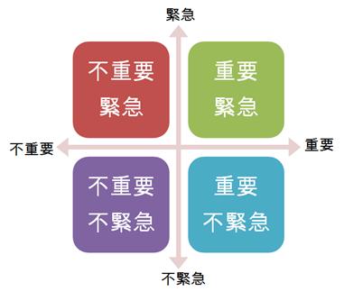 將事情依重要及緊急程度分為四個象限