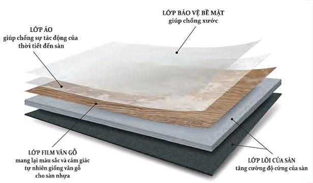 Cấu tạo của ván sàn nhựa SPC