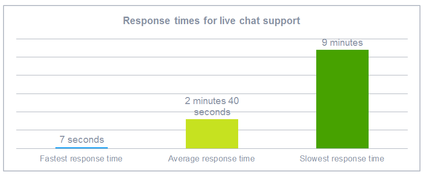 response times for live chat support