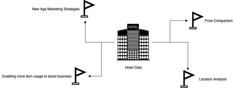 booking com data