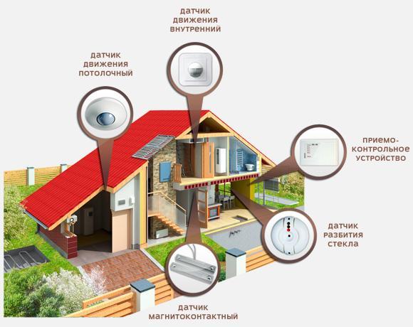 Описание: охрана частных домов