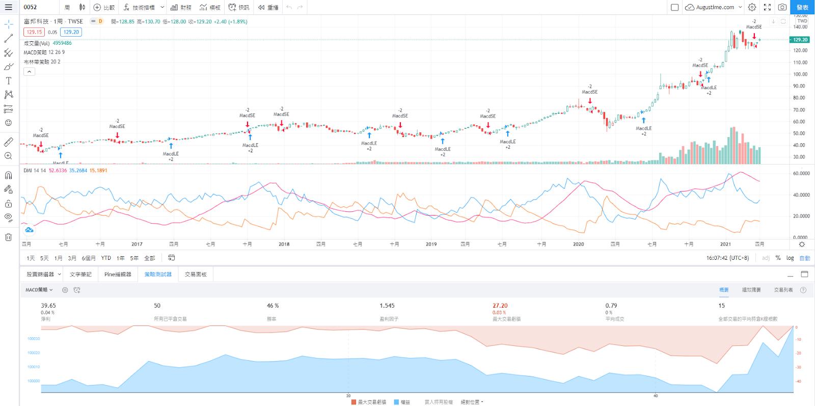 富邦0052股價走勢圖與K線圖