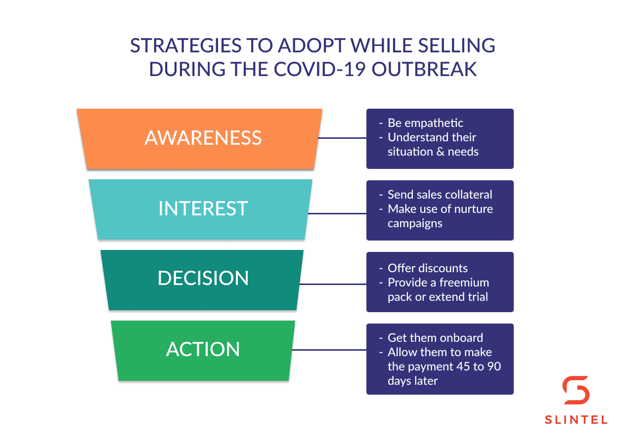 strategies your sales team should adopt