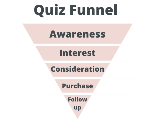 quiz funnel from awareness to follow-up