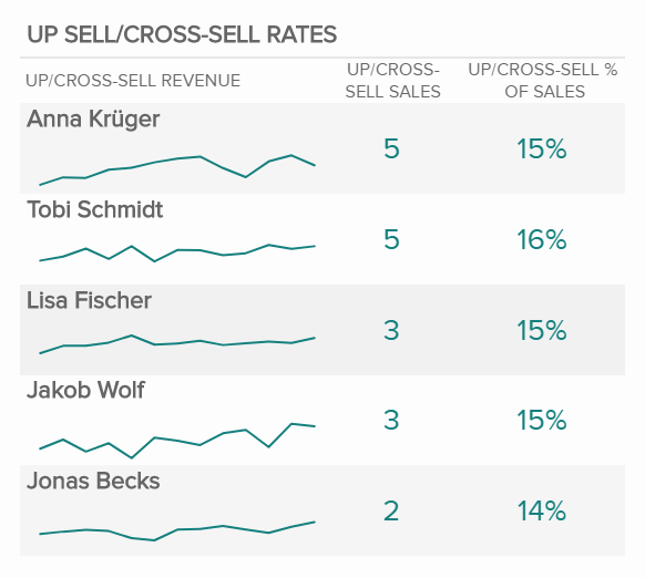 Upsell and Cross-Sell Rates
