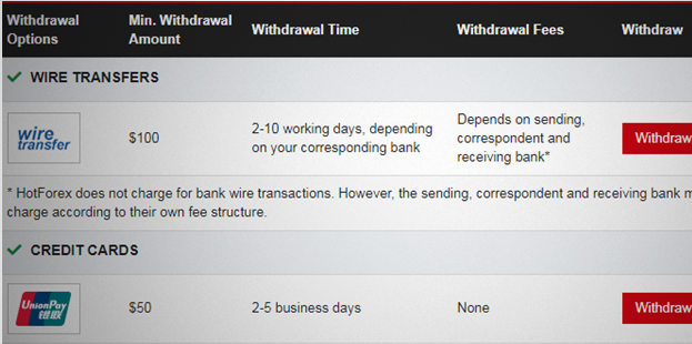Min. withdrawal limit of $100 for wire transfers