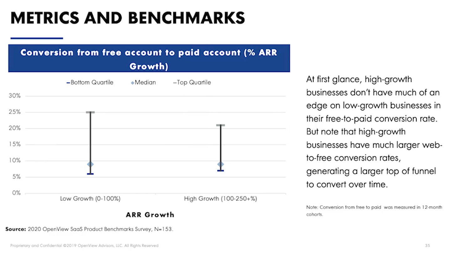 Conversion from free account to paid account metrics and benchmarks