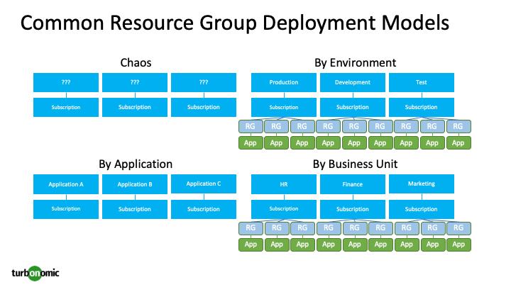 Azure Resource Group Deployment Models