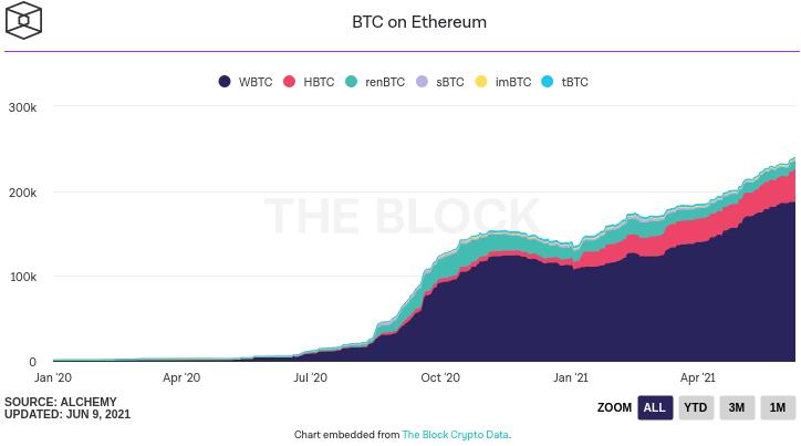 Évolution du nombre de BTC sur Ethereum
