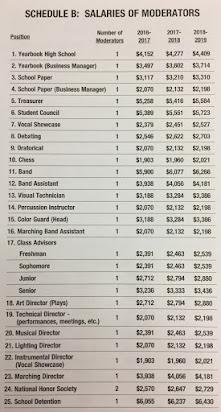 Schedule B Salaries Of Moderators