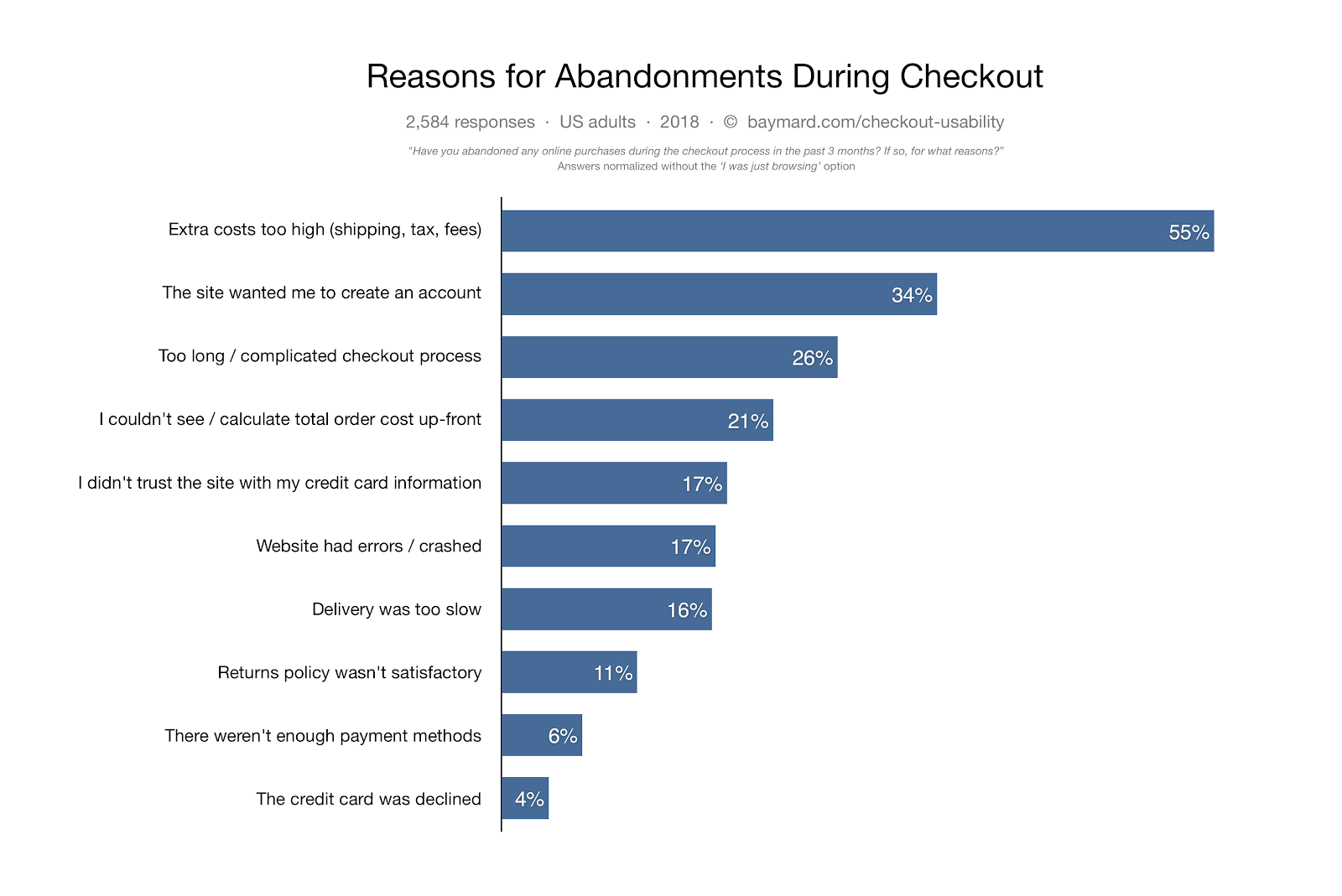 Why Cart Abandonment Happens