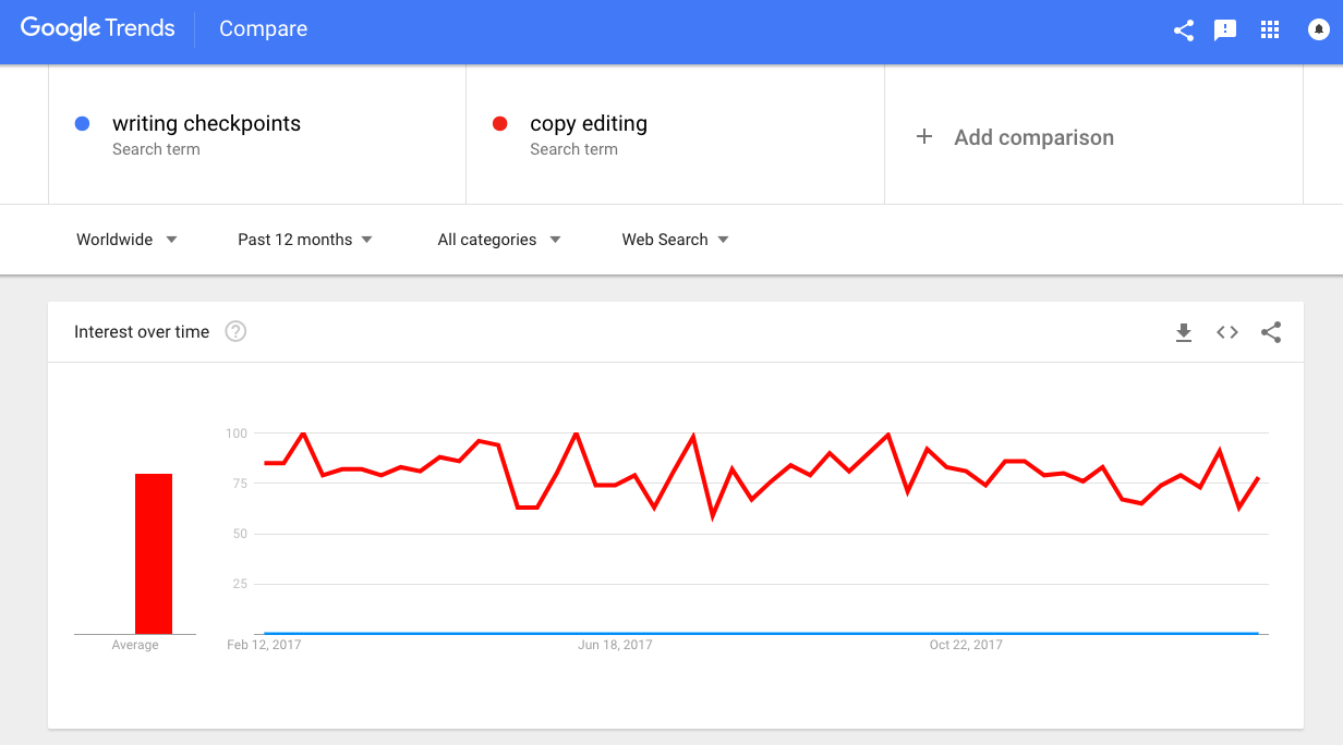 comparing two words for copy editing and SEO