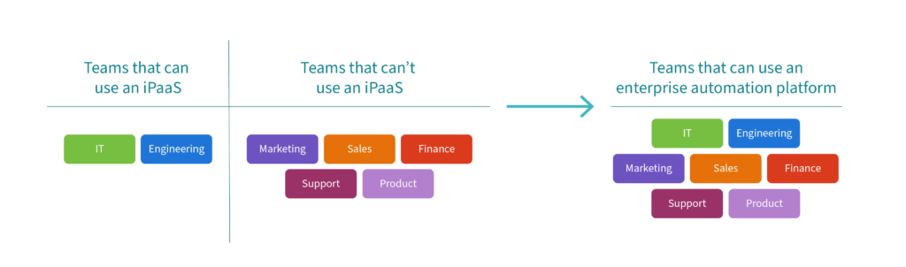 A breakdown on the number of teams that can use an enterprise automation platform versus an iPaaS.