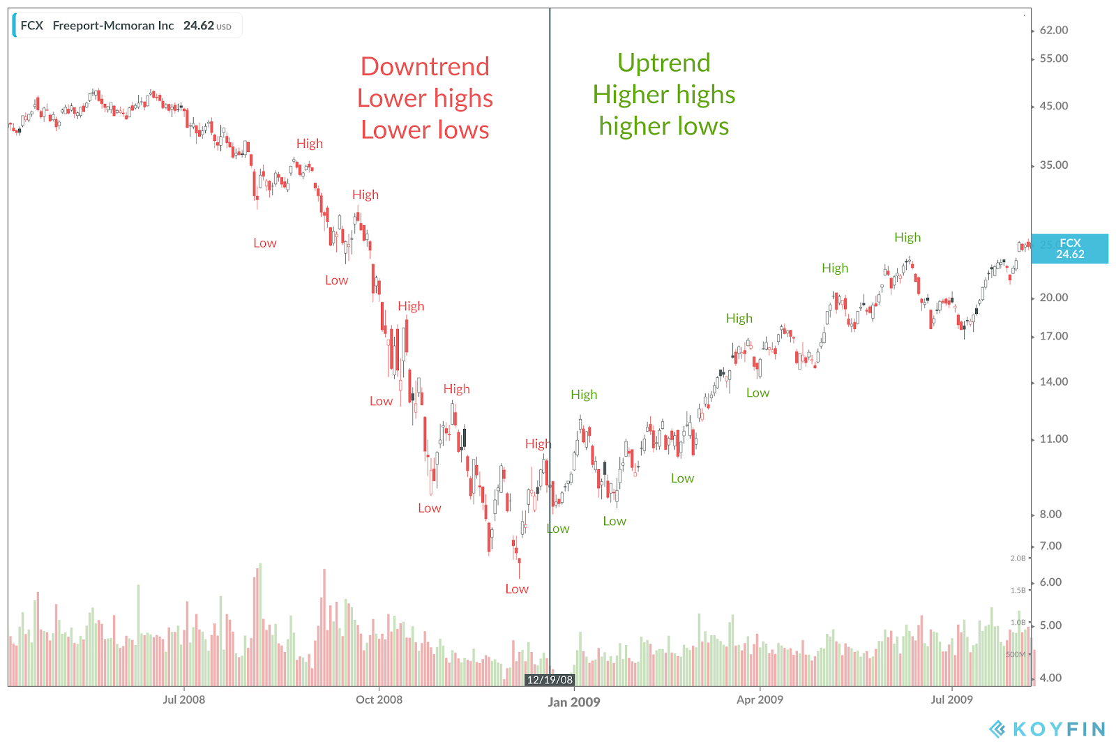 FCX downtrend and uptrend in 2009 because of reflation
