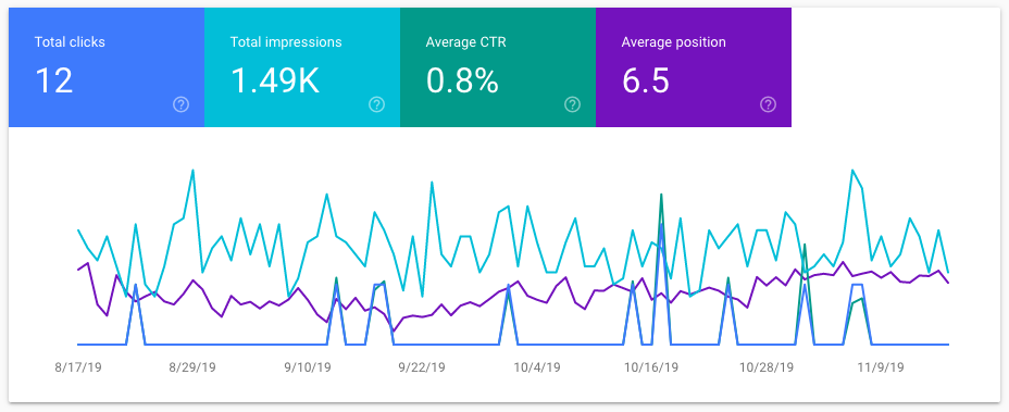 ctr in google search console