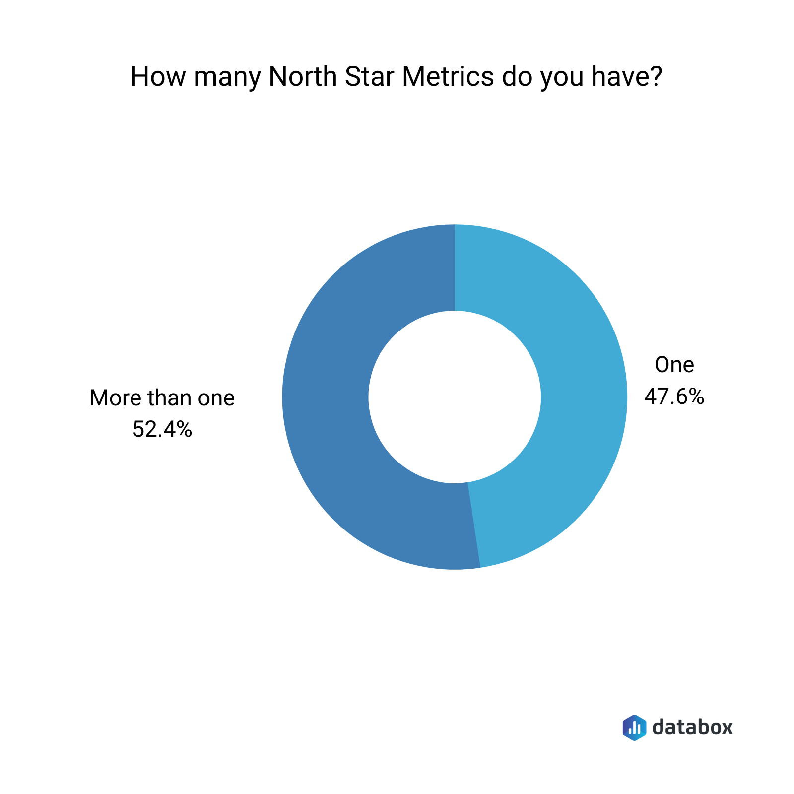 North star metrics number survey results