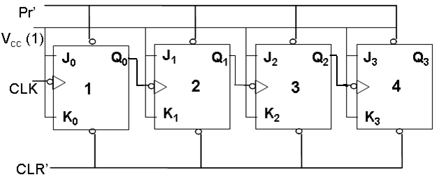 vhdl and verilog codes  asynchronous counter using jk flipflop