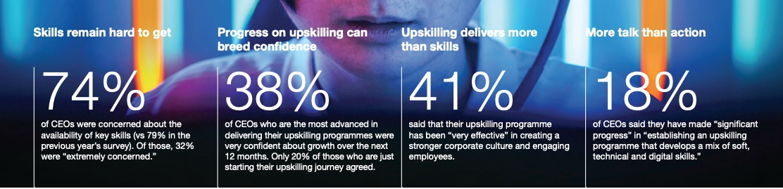 upskilling - PwC, 23rd Annual Global CEO Survey