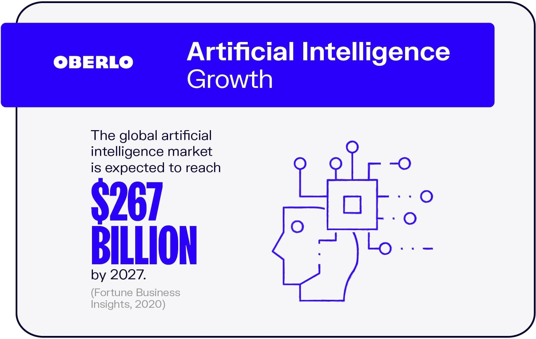 A simple infographic showing the global AI market is expected to reach $267 billion by 2027.