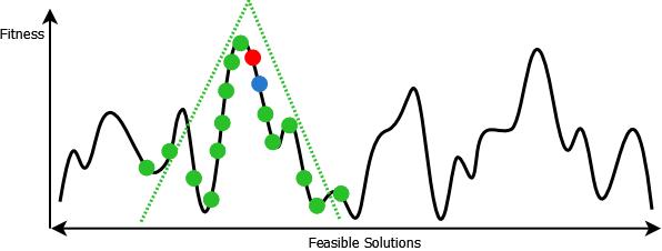 更大的三角形分布,有助于更好地探索算法的开头