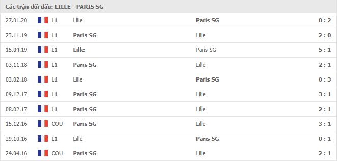 Lịch sử đối đầu Lille vs Paris S.Germain trong 9 trận gần nhất