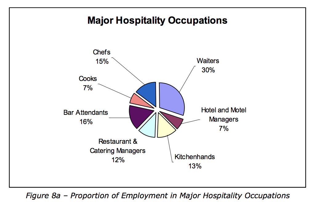Major hospitality occupations Sydney