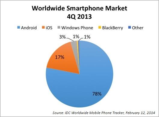 Worldwide Smartphone Market, 4Q 2013