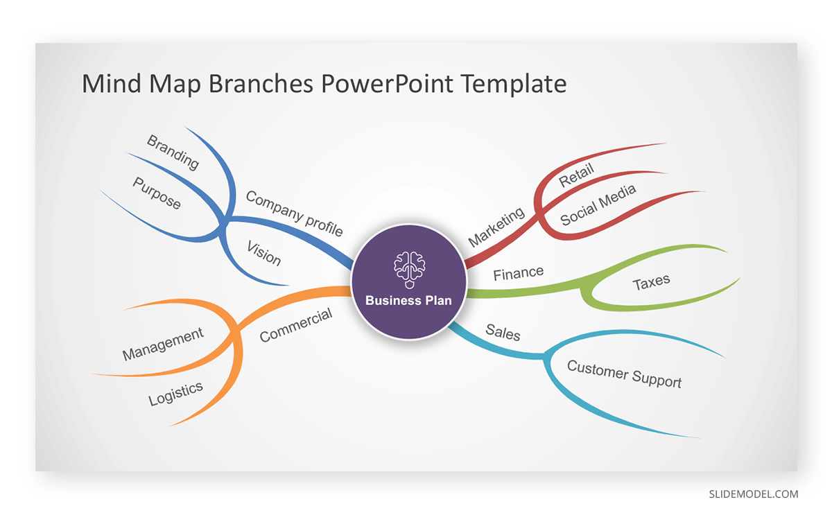 Parts of a Mind Map Associations PPT Template