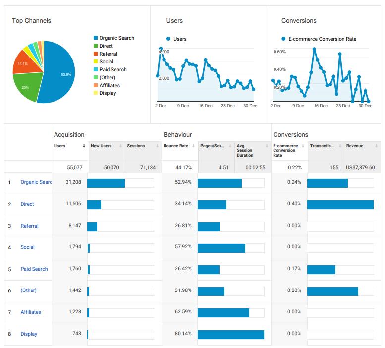 Pregled prometa v orodju Google Analytics