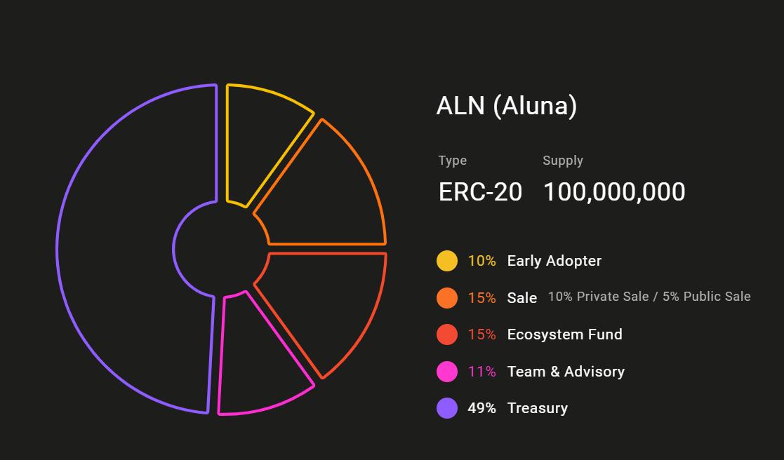 Présentation graphique de la répartition du token Aluna pour les différentes parties prenantes