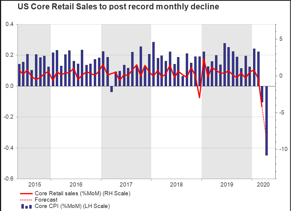 US Core Retail Sales to post monthly decline