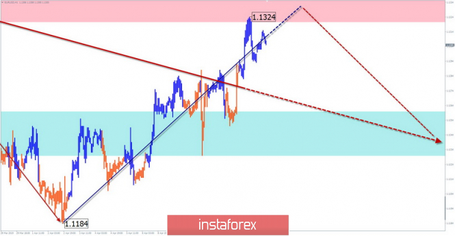 EUR/USD; GBP/USD; USD/JPY. Simplified wave analysis and forecast for April 15
