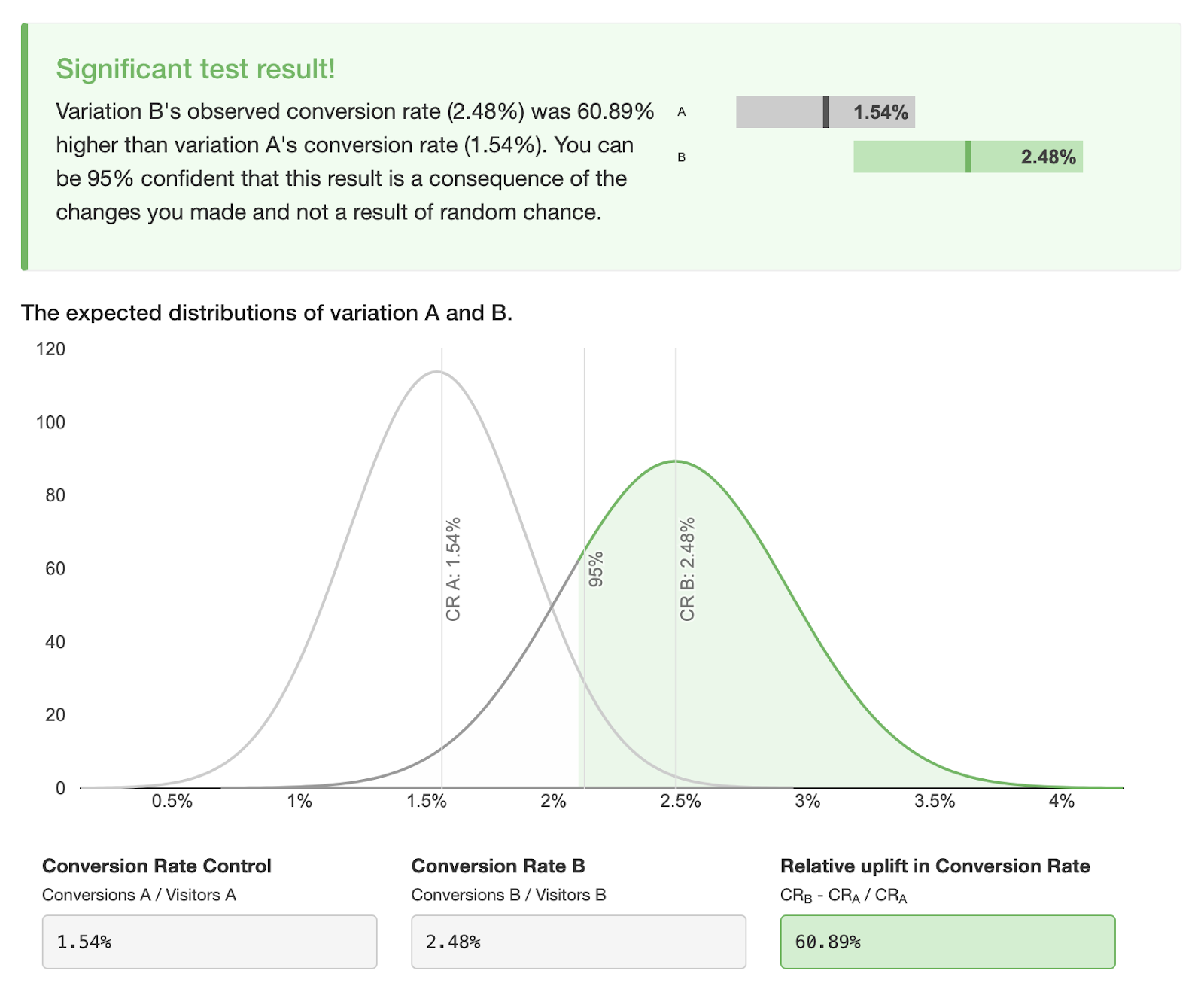 Frequentist testing graph of original landing page A vs. my landing page B.