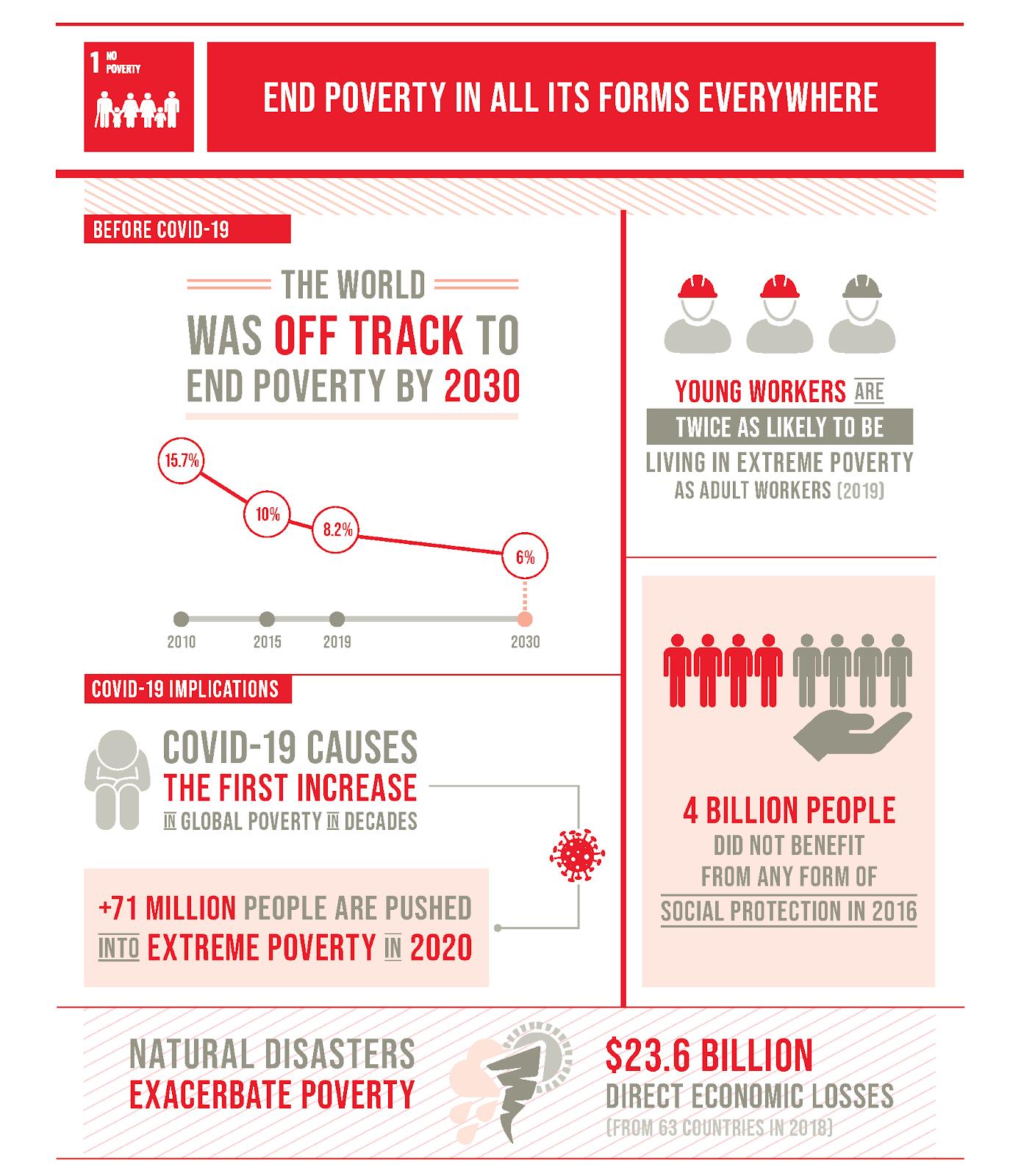 Goal 1 infographic
