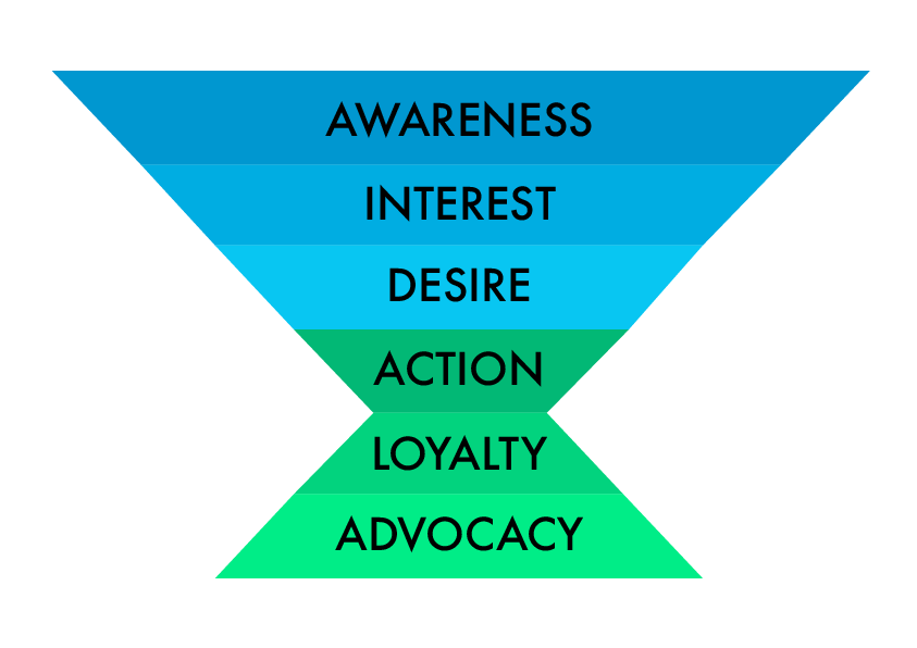 Digital marketing customer journey funnel