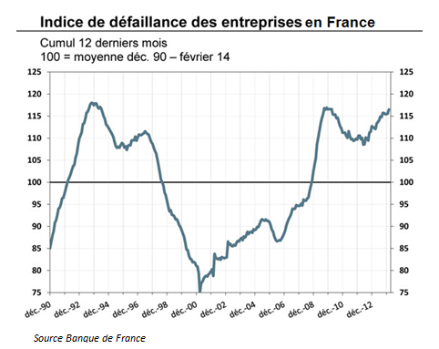 Indice de défaillance des entreprises en France