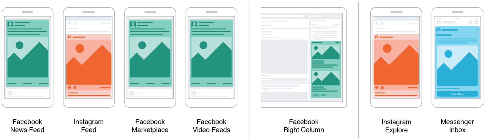 Feed placement Facebook Ads campaign