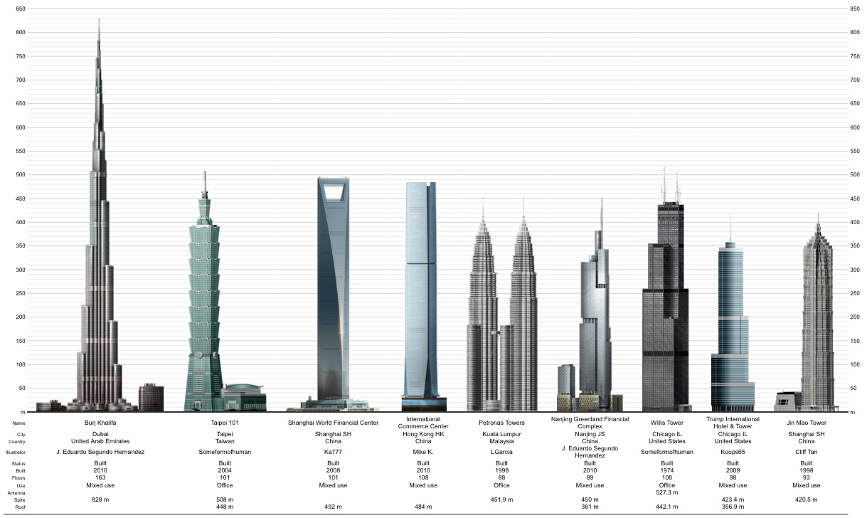 Tallest Building In The World 2020 Images & Pictures - Becuo