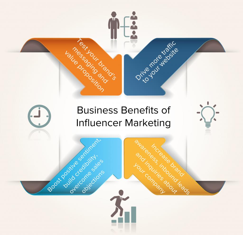 https://cdn.business2community.com/wp-content/uploads/2013/07/InfluencingCustomergraphic1-1024x992.png